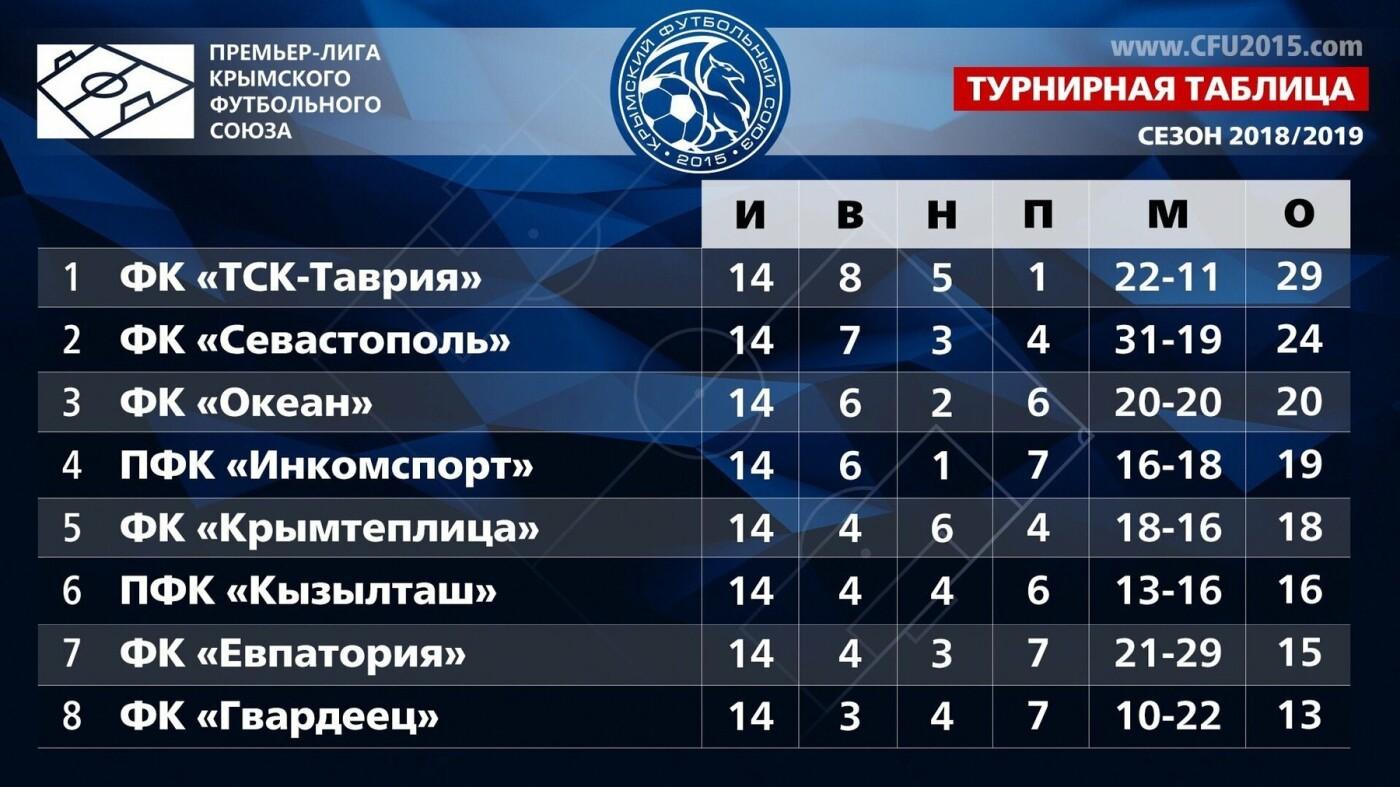 «Кызылташ» уступает «Инкомспорту» из Ялты со счетом 0:2, фото-2