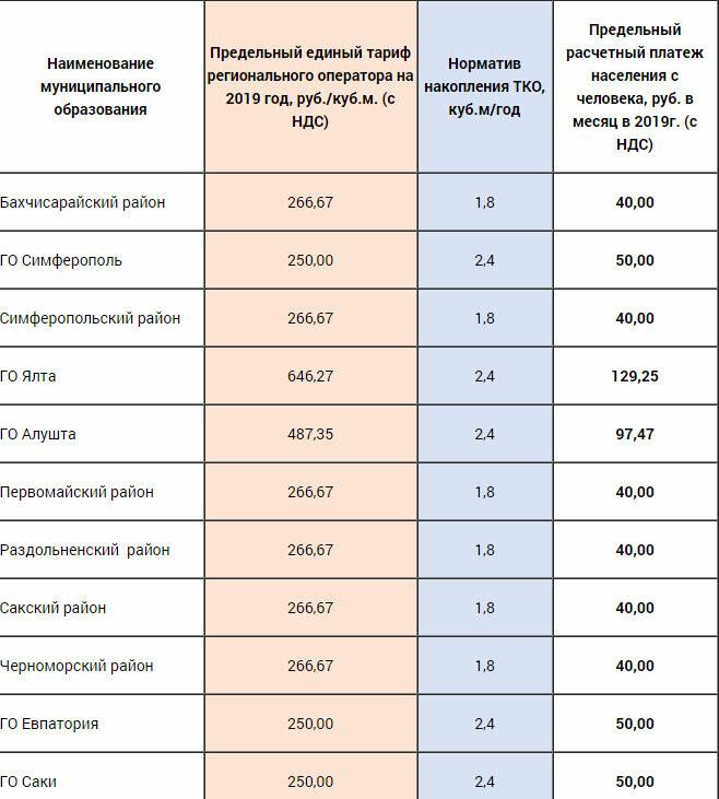 В Ялте снизят тариф на вывоз мусора, но все равно он выше, чем в среднем по Крыму , фото-1