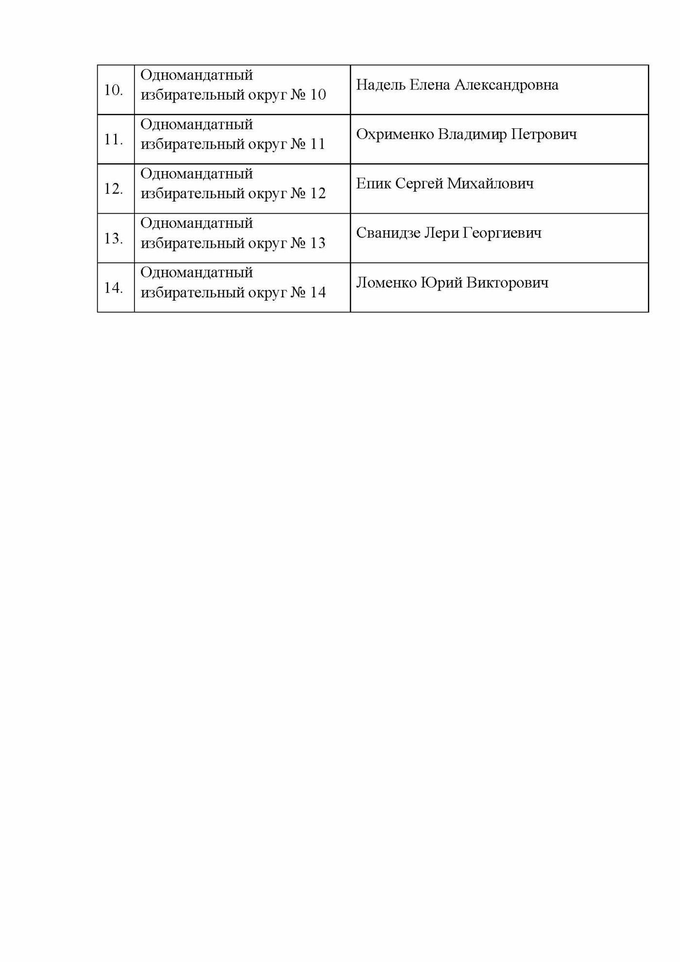 Кто стал депутатом Ялты, - официальный список от ТИК, фото-2